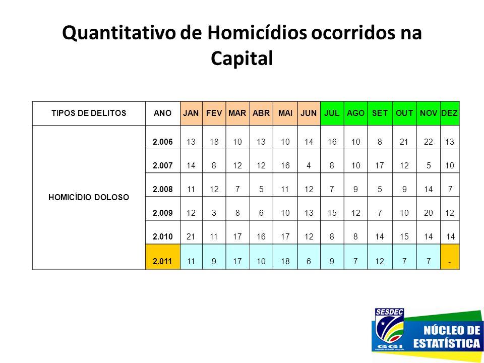 Quantitativo de Homicídios ocorridos na Capital TIPOS DE DELITOSANOJANFEVMARABRMAIJUNJULAGOSETOUTNOVDEZ HOMICÍDIO DOLOSO 2.006 13 18 10 13 10 14 16 10