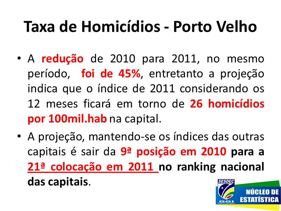Taxa de Homicídios - Porto Velho A redução de 2010 para 2011, no mesmo período, foi de 45%, entretanto a projeção indica que o índice de 2011 consider