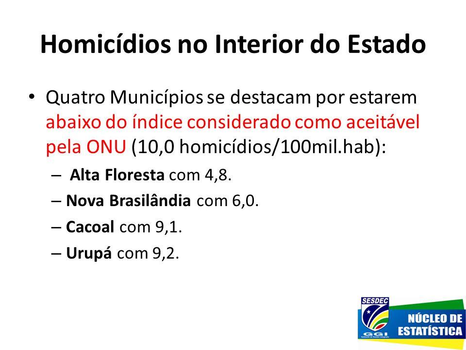 Homicídios no Interior do Estado Quatro Municípios se destacam por estarem abaixo do índice considerado como aceitável pela ONU (10,0 homicídios/100mi