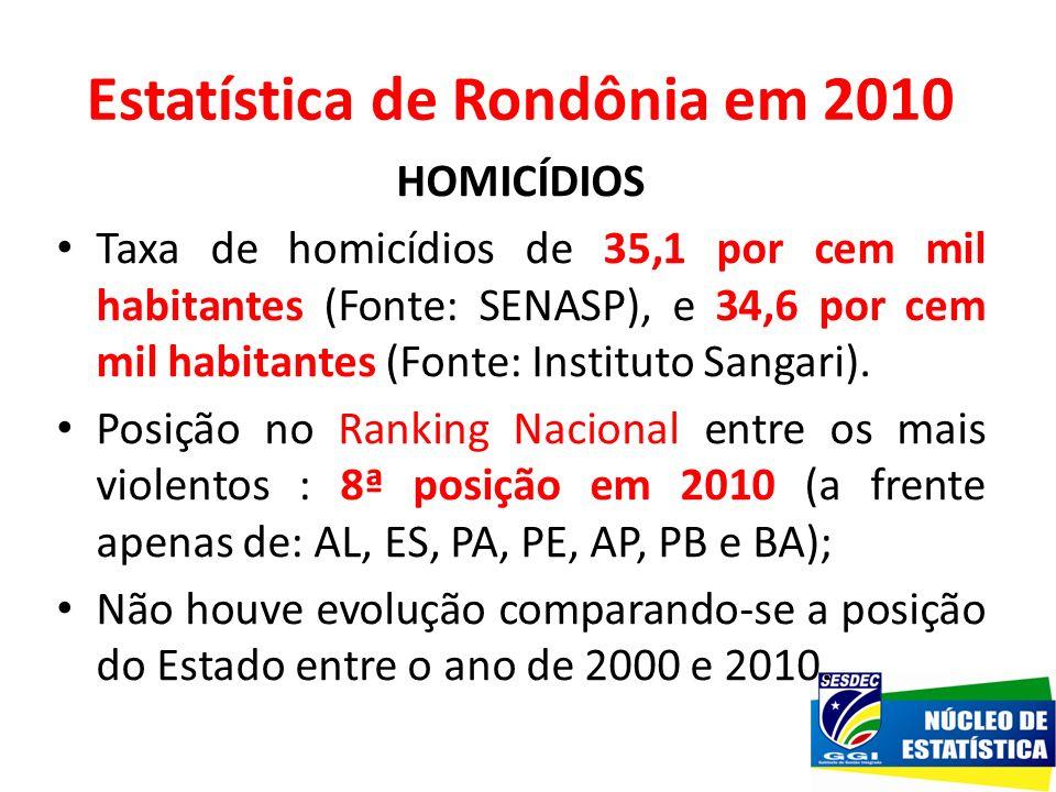 Estatística de Rondônia em 2010 HOMICÍDIOS Taxa de homicídios de 35,1 por cem mil habitantes (Fonte: SENASP), e 34,6 por cem mil habitantes (Fonte: In