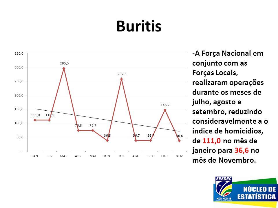 Buritis -A Força Nacional em conjunto com as Forças Locais, realizaram operações durante os meses de julho, agosto e setembro, reduzindo consideravelm