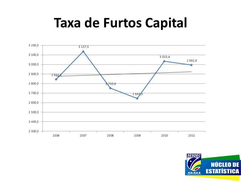 Taxa de Furtos Capital