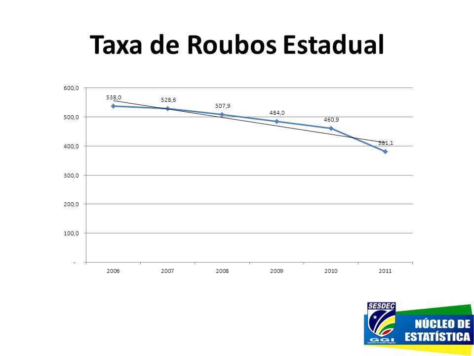 Taxa de Roubos Estadual