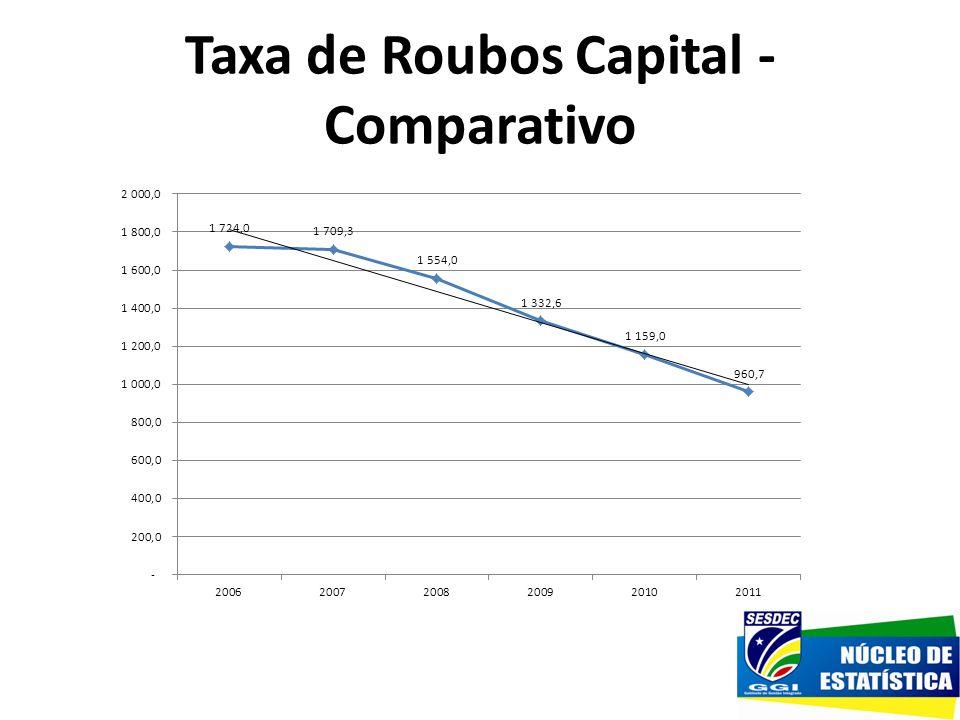 Taxa de Roubos Capital - Comparativo