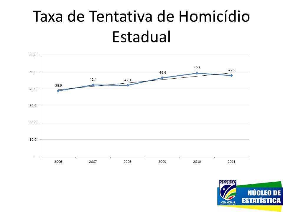 Taxa de Tentativa de Homicídio Estadual