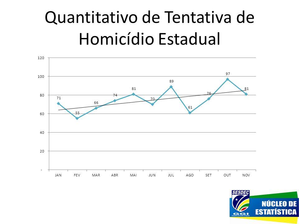Quantitativo de Tentativa de Homicídio Estadual