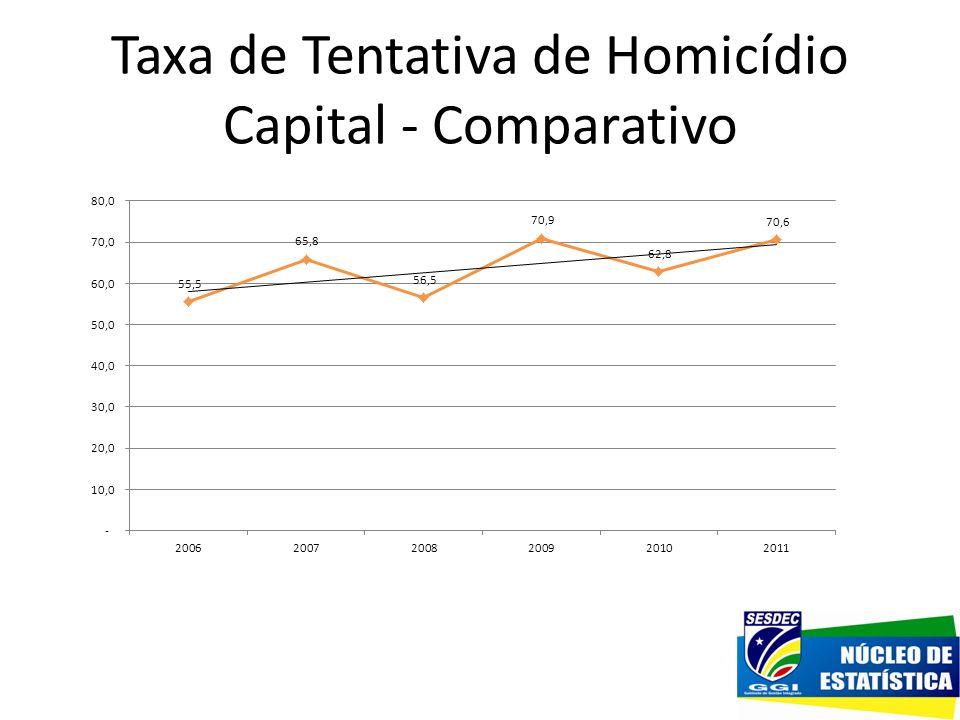 Taxa de Tentativa de Homicídio Capital - Comparativo