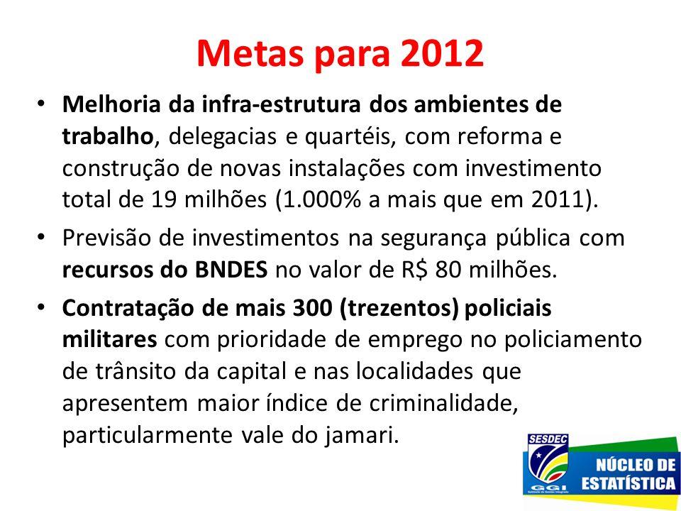 Metas para 2012 Melhoria da infra-estrutura dos ambientes de trabalho, delegacias e quartéis, com reforma e construção de novas instalações com invest