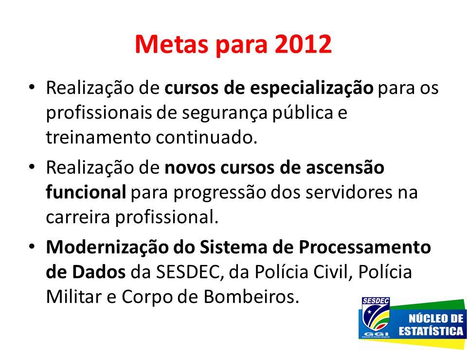 Metas para 2012 Realização de cursos de especialização para os profissionais de segurança pública e treinamento continuado. Realização de novos cursos