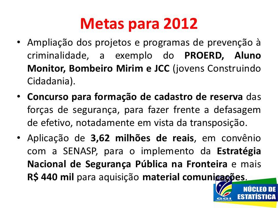 Metas para 2012 Ampliação dos projetos e programas de prevenção à criminalidade, a exemplo do PROERD, Aluno Monitor, Bombeiro Mirim e JCC (jovens Cons