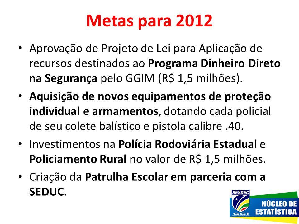 Metas para 2012 Aprovação de Projeto de Lei para Aplicação de recursos destinados ao Programa Dinheiro Direto na Segurança pelo GGIM (R$ 1,5 milhões).