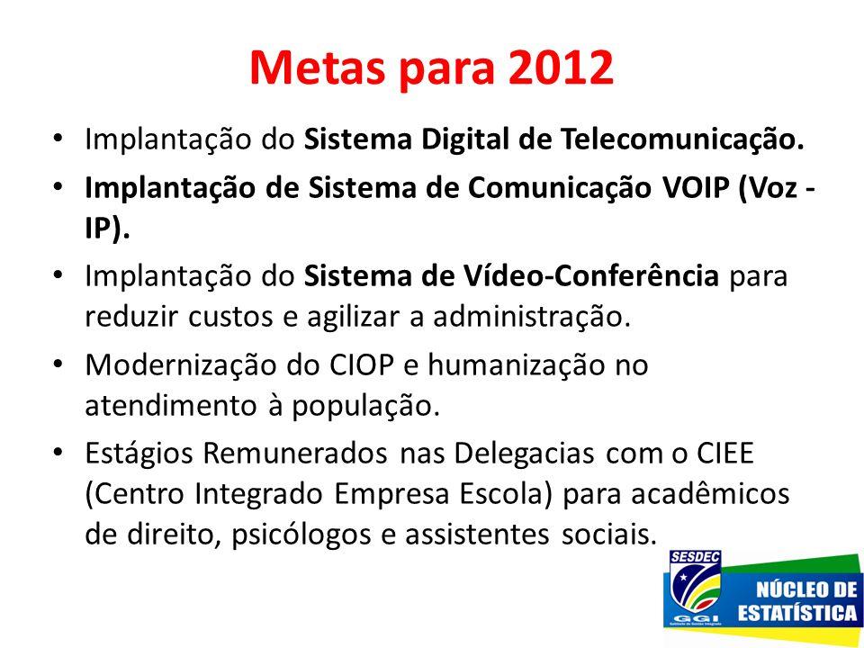 Metas para 2012 Implantação do Sistema Digital de Telecomunicação. Implantação de Sistema de Comunicação VOIP (Voz - IP). Implantação do Sistema de Ví