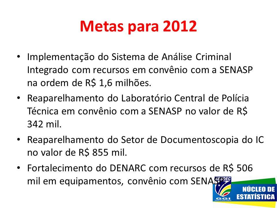 Metas para 2012 Implementação do Sistema de Análise Criminal Integrado com recursos em convênio com a SENASP na ordem de R$ 1,6 milhões. Reaparelhamen