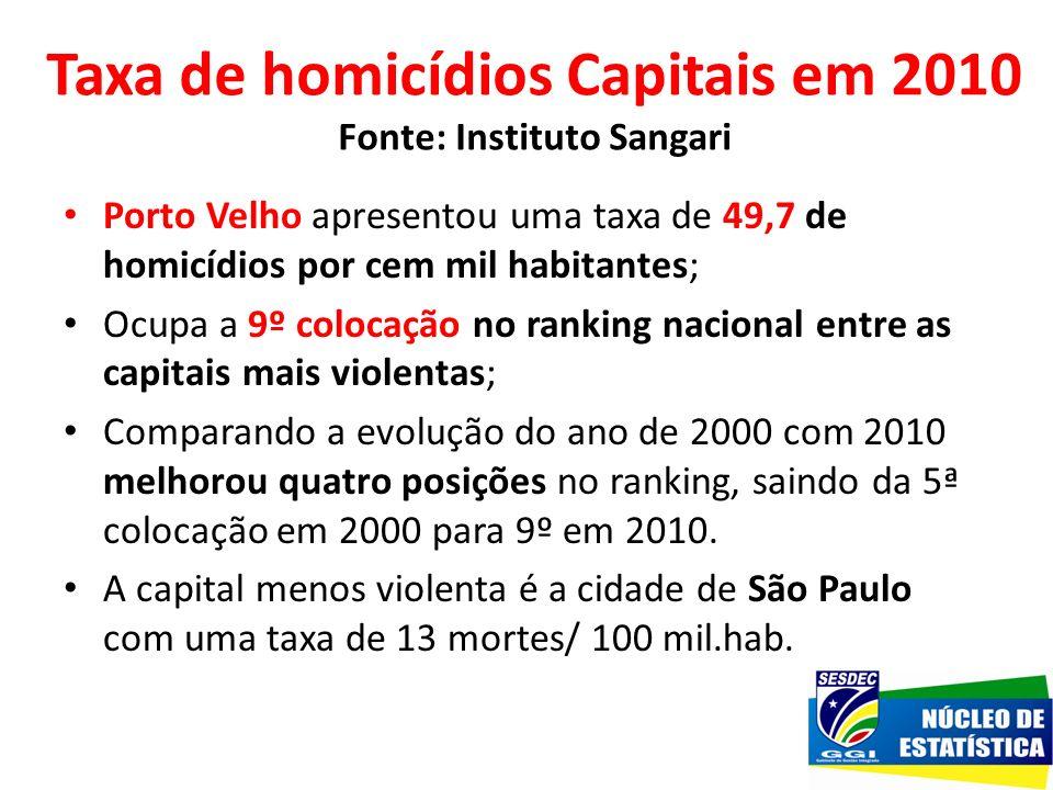 Taxa de homicídios Capitais em 2010 Fonte: Instituto Sangari Porto Velho apresentou uma taxa de 49,7 de homicídios por cem mil habitantes; Ocupa a 9º