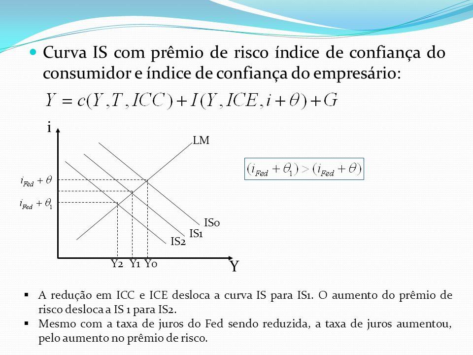 Curva IS com prêmio de risco índice de confiança do consumidor e índice de confiança do empresário: i Y LM IS0 IS1 IS2 Y0Y1Y2 A redução em ICC e ICE desloca a curva IS para IS1.