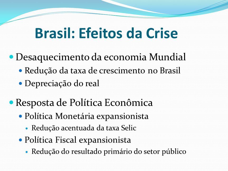Brasil: Efeitos da Crise Desaquecimento da economia Mundial Redução da taxa de crescimento no Brasil Depreciação do real Resposta de Política Econômica Política Monetária expansionista Redução acentuada da taxa Selic Política Fiscal expansionista Redução do resultado primário do setor público