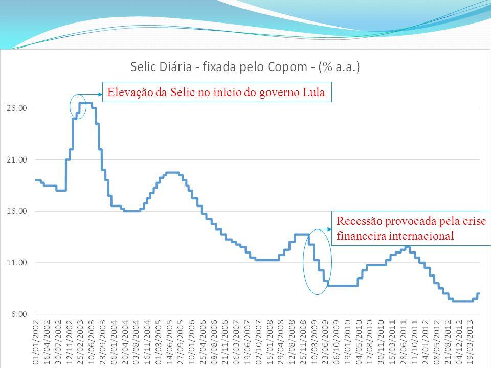 Elevação da Selic no início do governo Lula Recessão provocada pela crise financeira internacional