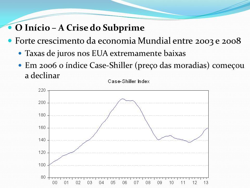O Início – A Crise do Subprime Forte crescimento da economia Mundial entre 2003 e 2008 Taxas de juros nos EUA extremamente baixas Em 2006 o índice Case-Shiller (preço das moradias) começou a declinar
