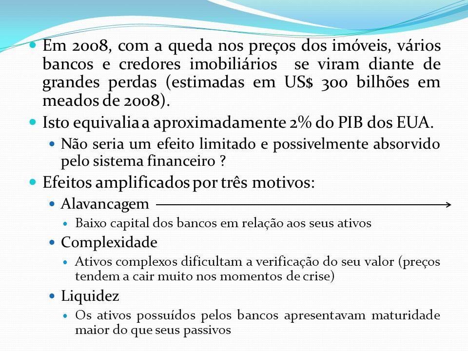 Alavancagem Suponha uma instituição financeira com o seguinte balanço.