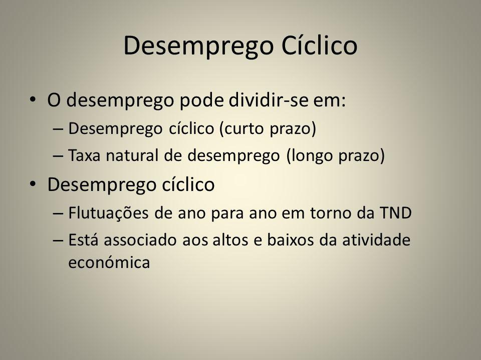 Desemprego Cíclico O desemprego pode dividir-se em: – Desemprego cíclico (curto prazo) – Taxa natural de desemprego (longo prazo) Desemprego cíclico –