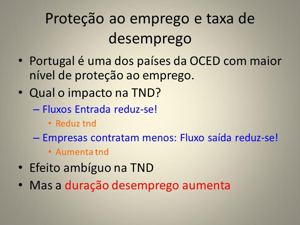Proteção ao emprego e taxa de desemprego Portugal é uma dos países da OCED com maior nível de proteção ao emprego. Qual o impacto na TND? – Fluxos Ent