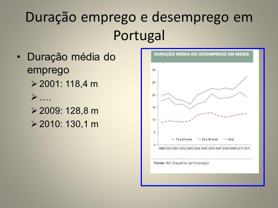 Duração emprego e desemprego em Portugal Duração média do emprego 2001: 118,4 m …. 2009: 128,8 m 2010: 130,1 m