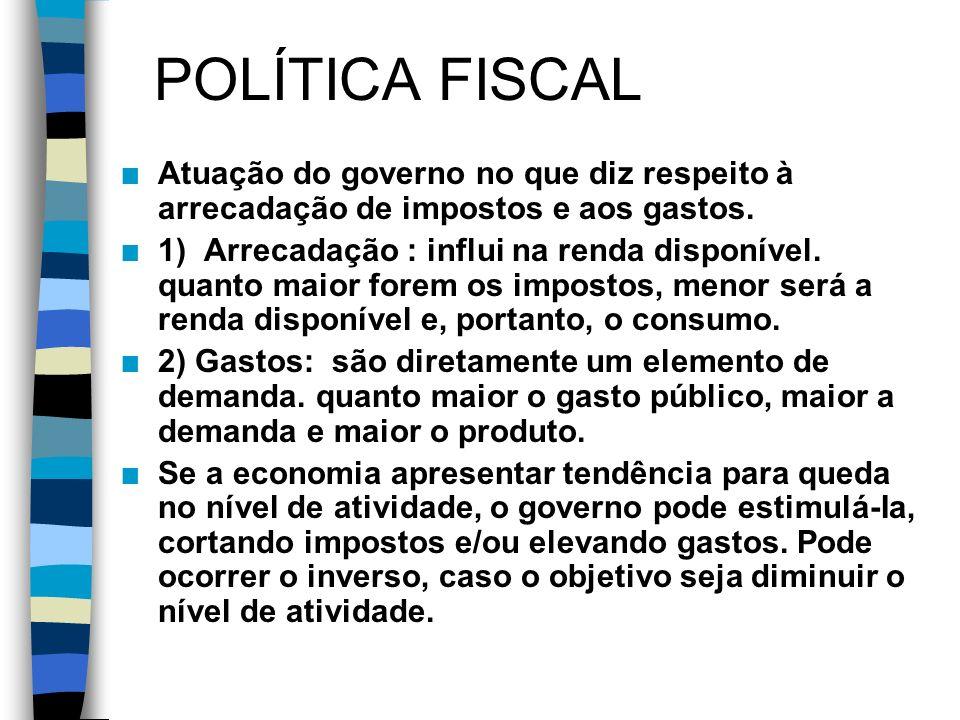 POLÍTICA FISCAL n Atuação do governo no que diz respeito à arrecadação de impostos e aos gastos.