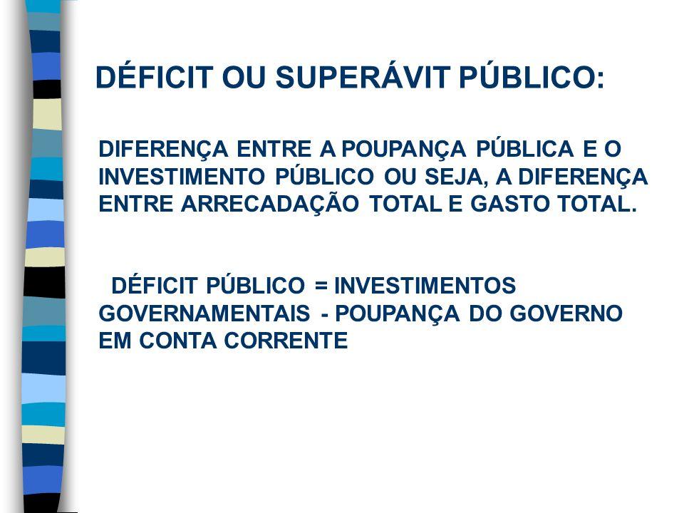 Poupança e Investimento POUPANÇA DO GOVERNO EM CONTA CORRENTE: DIFERENÇA ENTRE A RECEITA LÍQUIDA E O CONSUMO DO GOVERNO.