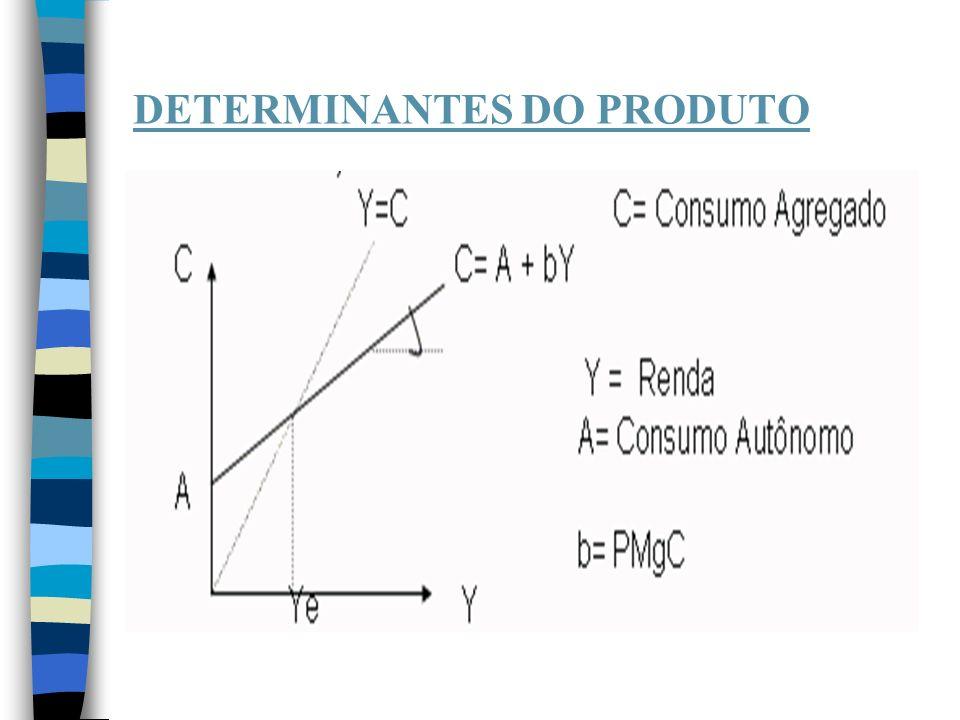 MOEDA, PREÇOS, RENDA E JUROS n I.Mv = py (teoria quantitativa da moeda) n II.