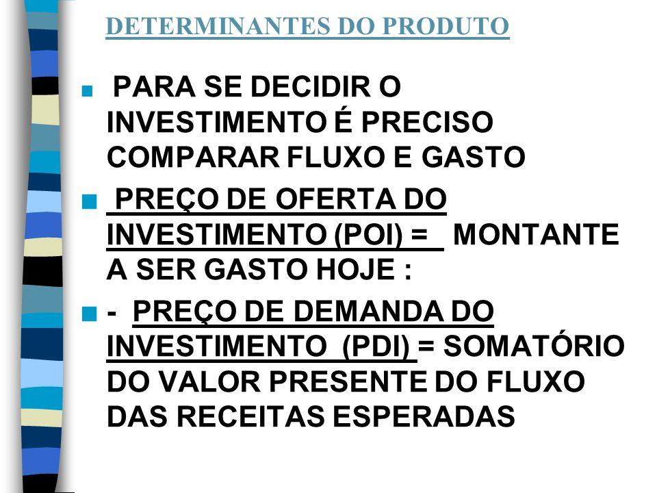 DETERMINANTES DO PRODUTO n PARA SE DECIDIR O INVESTIMENTO É PRECISO COMPARAR FLUXO E GASTO n PREÇO DE OFERTA DO INVESTIMENTO (POI) = MONTANTE A SER GASTO HOJE : n - PREÇO DE DEMANDA DO INVESTIMENTO (PDI) = SOMATÓRIO DO VALOR PRESENTE DO FLUXO DAS RECEITAS ESPERADAS