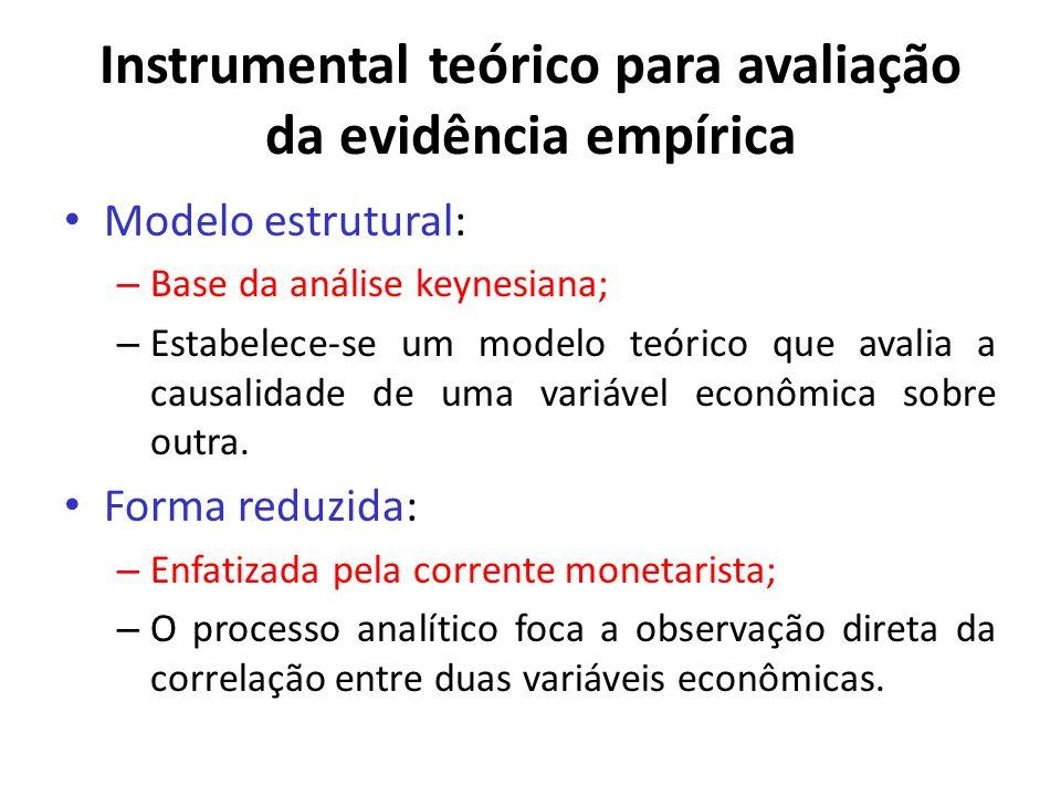 Instrumental teórico para avaliação da evidência empírica Modelo estrutural: – Base da análise keynesiana; – Estabelece-se um modelo teórico que avali