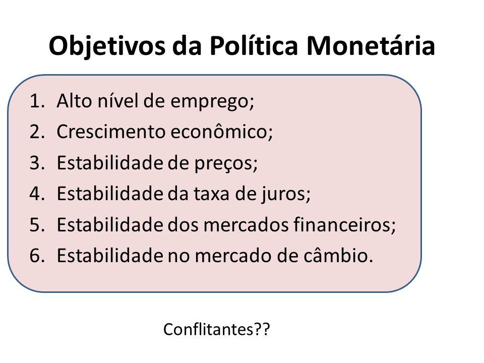 Objetivos da Política Monetária 1.Alto nível de emprego; 2.Crescimento econômico; 3.Estabilidade de preços; 4.Estabilidade da taxa de juros; 5.Estabil