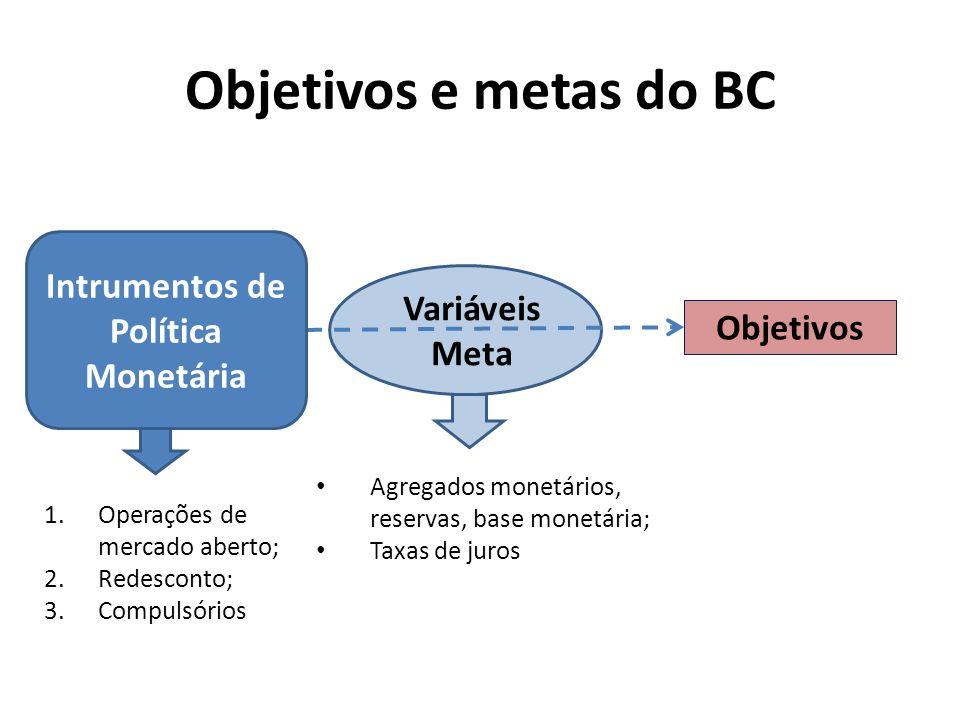 Objetivos e metas do BC Objetivos Variáveis Meta Intrumentos de Política Monetária 1.Operações de mercado aberto; 2.Redesconto; 3.Compulsórios Agregad
