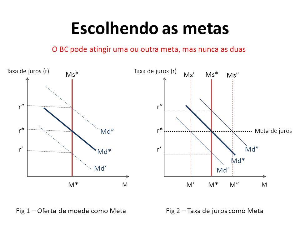 Escolhendo as metas M* Md* Md r* r r Taxa de juros (r) M Fig 1 – Oferta de moeda como MetaFig 2 – Taxa de juros como Meta M*MM Md* Md M Taxa de juros