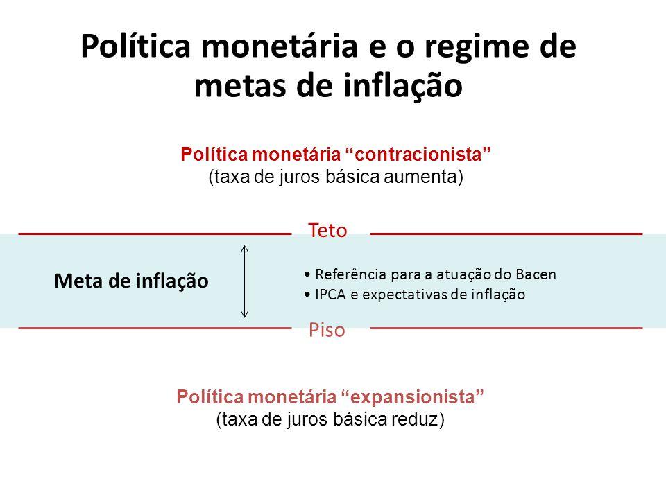 Política monetária e o regime de metas de inflação Política monetária expansionista (taxa de juros básica reduz) Política monetária contracionista (ta