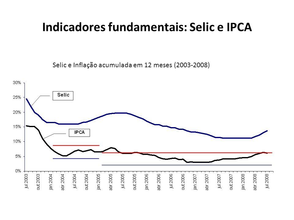 Indicadores fundamentais: Selic e IPCA Selic e Inflação acumulada em 12 meses (2003-2008)