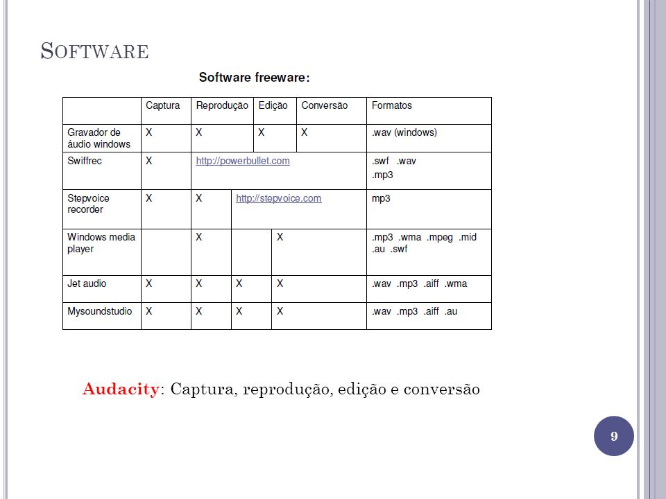 A UDACITY Permite utilizar as funções universais Copiar (Copy), Cut (Cortar) e Paste (Colar) mas em ficheiros de áudio.