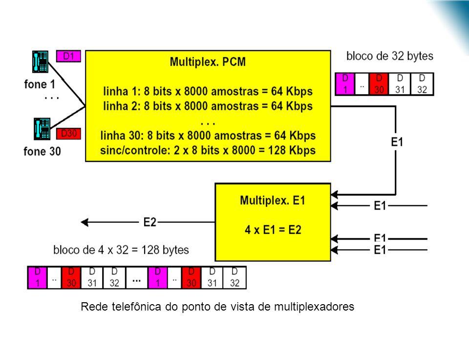 URI - DECC - Santo Ângelo Rede telefônica do ponto de vista de multiplexadores