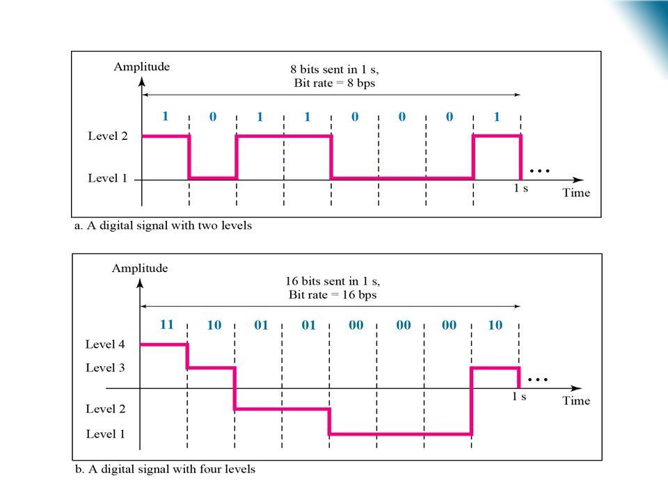 URI - DECC - Santo Ângelo (a)1 bit por nível (b) 2 bit por nível