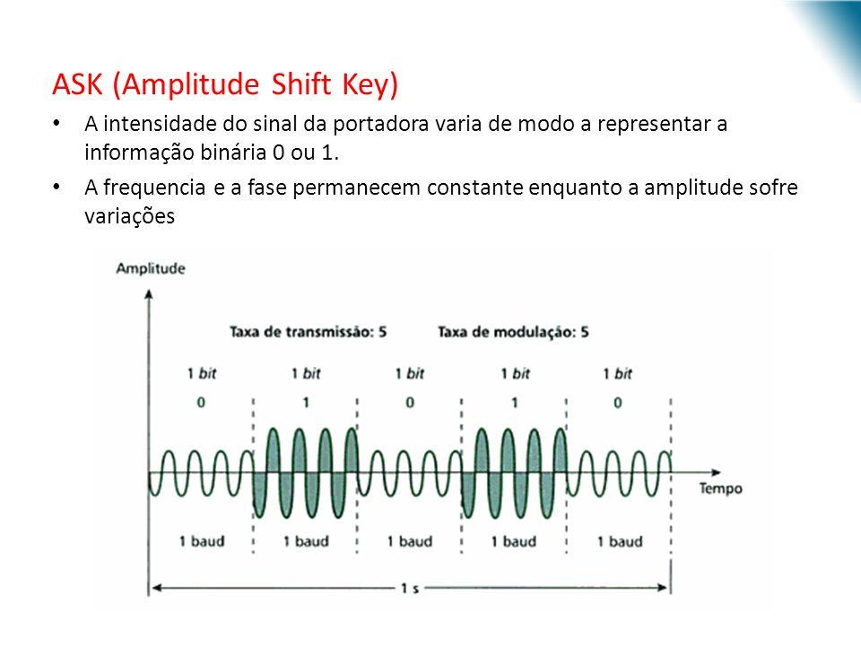 URI - DECC - Santo Ângelo ASK (Amplitude Shift Key) A intensidade do sinal da portadora varia de modo a representar a informação binária 0 ou 1. A fre