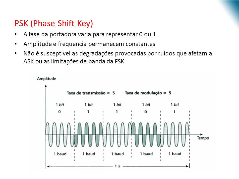 URI - DECC - Santo Ângelo PSK (Phase Shift Key) A fase da portadora varia para representar 0 ou 1 Amplitude e frequencia permanecem constantes Não é susceptivel as degradações provocadas por ruídos que afetam a ASK ou as limitações de banda da FSK