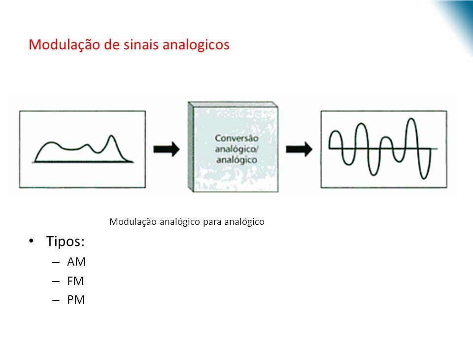 URI - DECC - Santo Ângelo Modulação de sinais analogicos Modulação analógico para analógico Tipos: – AM – FM – PM