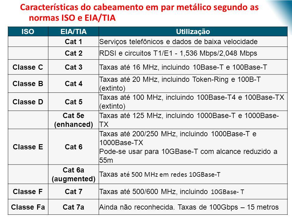 URI - DECC - Santo Ângelo Características do cabeamento em par metálico segundo as normas ISO e EIA/TIA ISOEIA/TIAUtilização Cat 1Serviços telefônicos e dados de baixa velocidade Cat 2RDSI e circuitos T1/E1 - 1,536 Mbps/2,048 Mbps Classe CCat 3Taxas até 16 MHz, incluindo 10Base-T e 100Base-T Classe BCat 4 Taxas até 20 MHz, incluindo Token-Ring e 100B-T (extinto) Classe DCat 5 Taxas até 100 MHz, incluindo 100Base-T4 e 100Base-TX (extinto) Cat 5e (enhanced) Taxas até 125 MHz, incluindo 1000Base-T e 1000Base- TX Classe ECat 6 Taxas até 200/250 MHz, incluindo 1000Base-T e 1000Base-TX Pode-se usar para 10GBase-T com alcance reduzido a 55m Cat 6a (augmented) Taxas até 500 MHz em redes 10GBase-T Classe FCat 7 Taxas até 500/600 MHz, incluindo 10GBase- T Classe FaCat 7aAinda não reconhecida.
