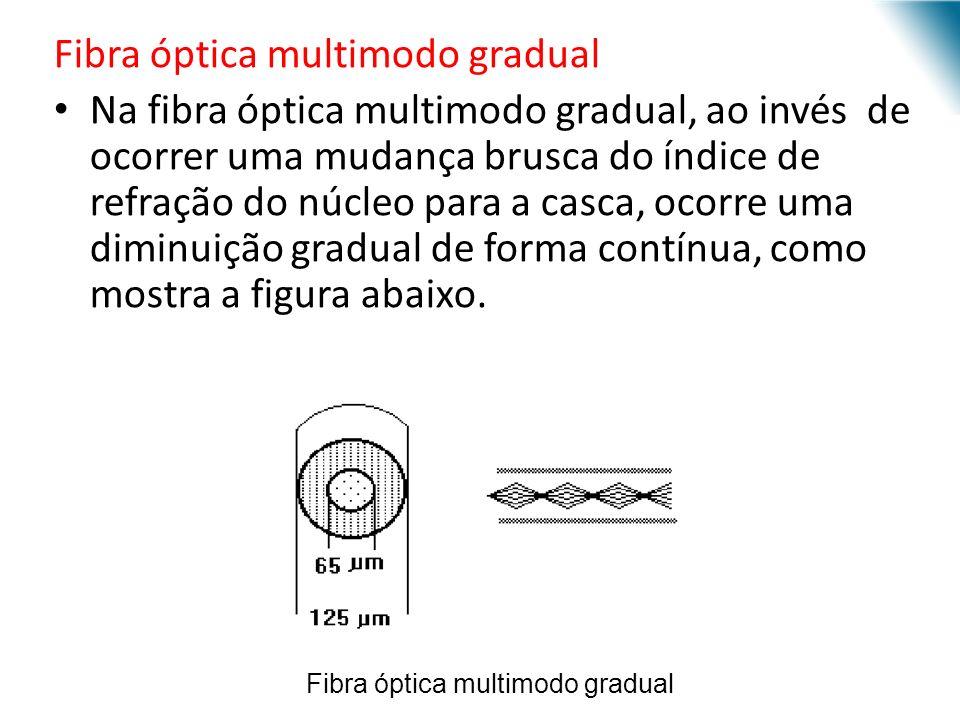 URI - DECC - Santo Ângelo Fibra óptica multimodo gradual Na fibra óptica multimodo gradual, ao invés de ocorrer uma mudança brusca do índice de refração do núcleo para a casca, ocorre uma diminuição gradual de forma contínua, como mostra a figura abaixo.