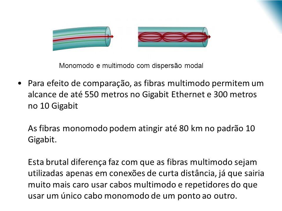 Para efeito de comparação, as fibras multimodo permitem um alcance de até 550 metros no Gigabit Ethernet e 300 metros no 10 Gigabit As fibras monomodo podem atingir até 80 km no padrão 10 Gigabit.