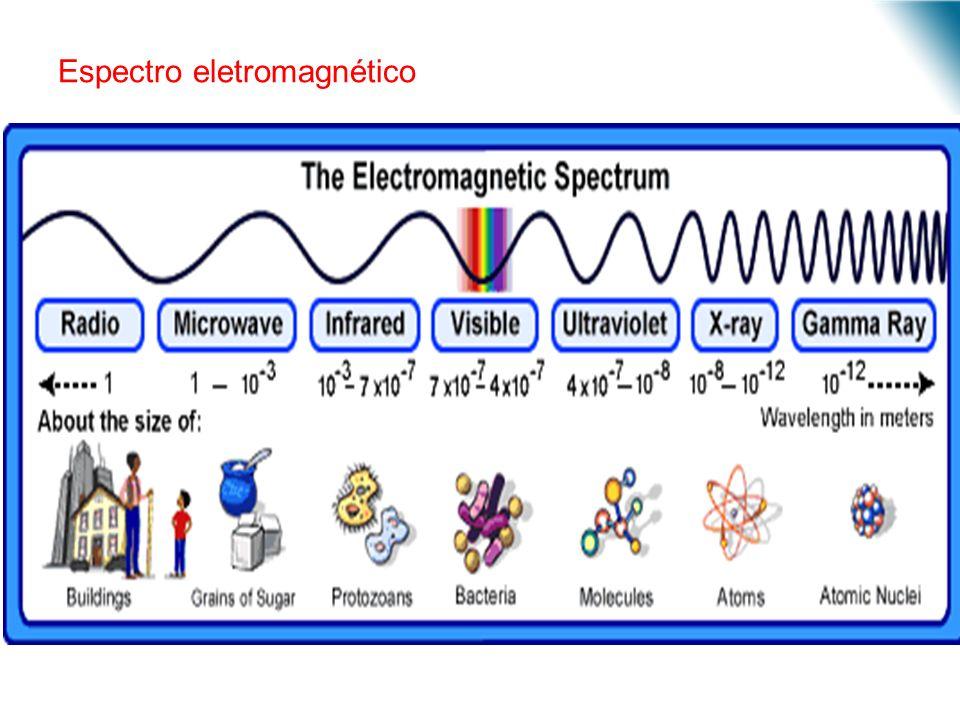 URI - DECC - Santo Ângelo Espectro eletromagnético