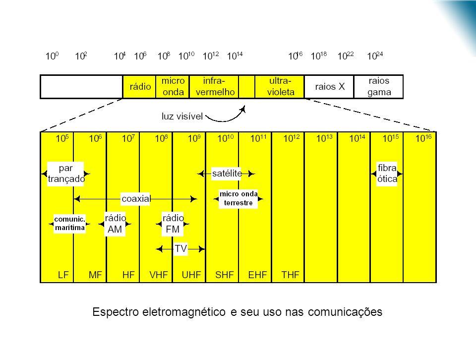 URI - DECC - Santo Ângelo Espectro eletromagnético e seu uso nas comunicações
