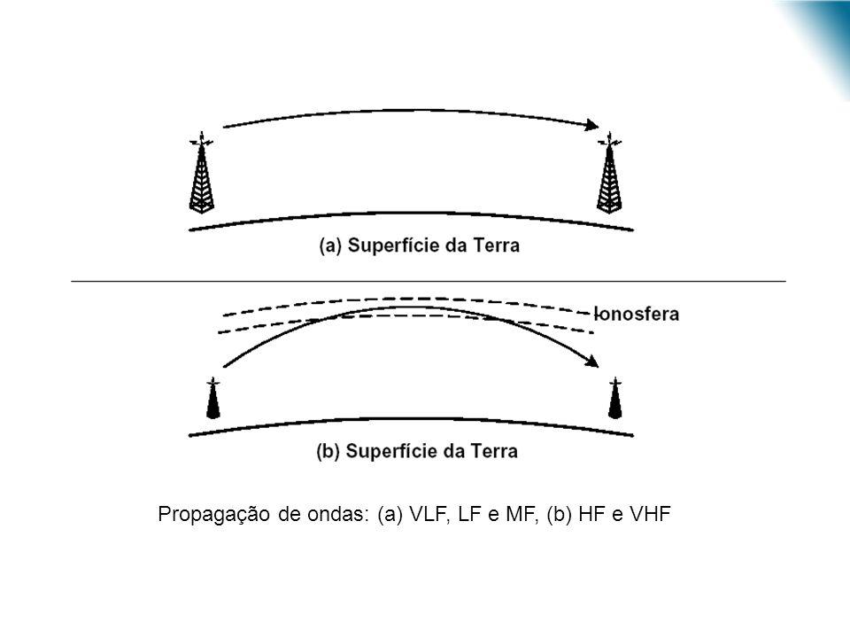 URI - DECC - Santo Ângelo Propagação de ondas: (a) VLF, LF e MF, (b) HF e VHF
