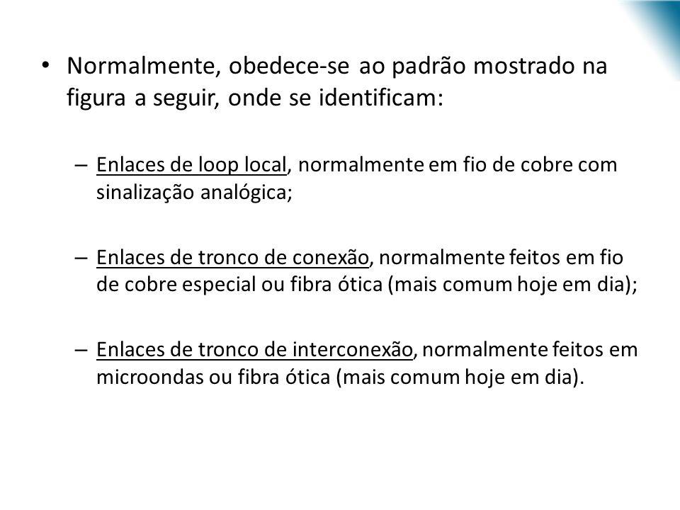 URI - DECC - Santo Ângelo Normalmente, obedece-se ao padrão mostrado na figura a seguir, onde se identificam: – Enlaces de loop local, normalmente em