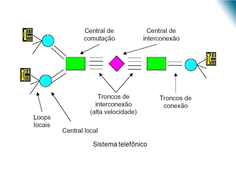 URI - DECC - Santo Ângelo Sistema telefônico